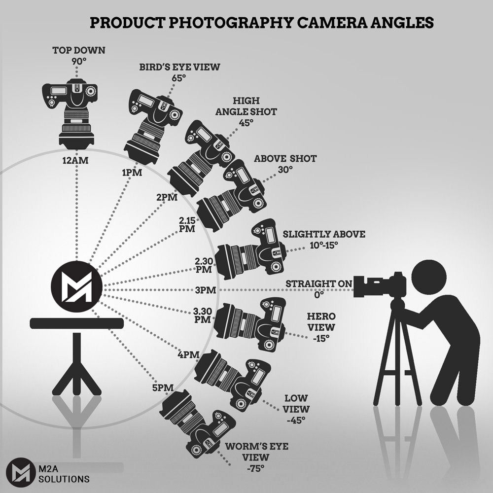Product Photography Camera Angles